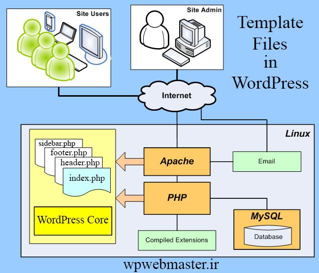 ساختار template files در وردپرس