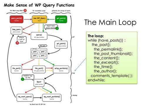 the loop در وردپرس چگونه انجام می شود؟