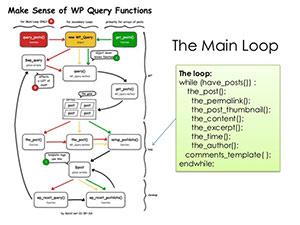 the loop در وردپرس چگونه کار می کند؟