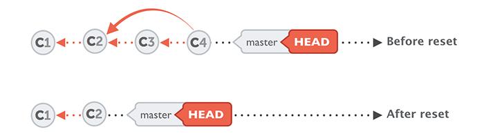 آموزش دستورات گیت - استفاده از reset