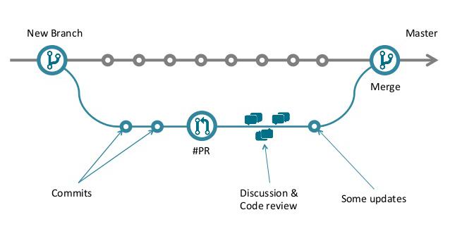 آموزش دستورات گیت - استفاده از branch