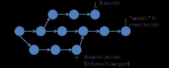 آموزش دستورات گیت - استفاده از merge