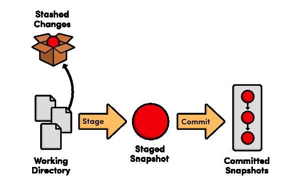 آموزش دستورات گیت - استفاده از stash