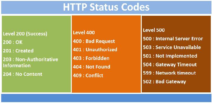 لیست status code ها در پروتکل http