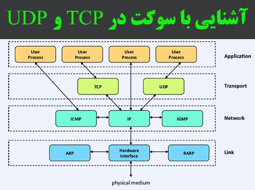شنایی با پروتکل TCP و UDP و نحوه کار کردن پورت و سوکت