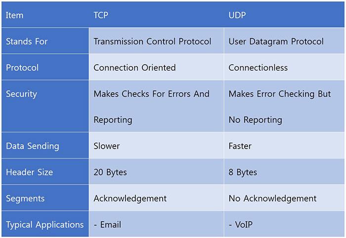 مقایسه TCP با UDP