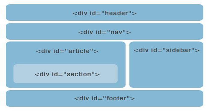 تگ div در HTML5