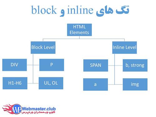 تفاوت inline و block