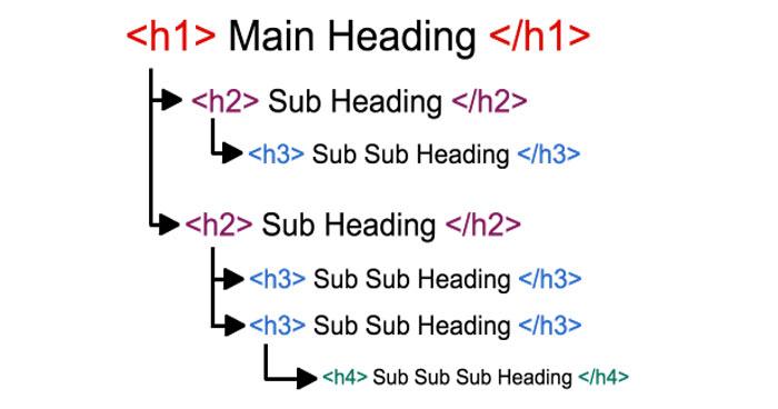 تگ های h1 تا h6 چیست