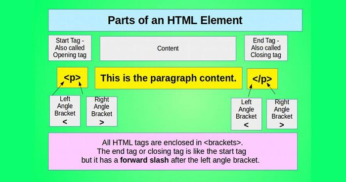 کاربرد تگ p در html