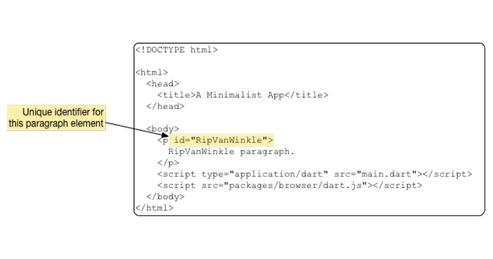 مفهوم id در HTML